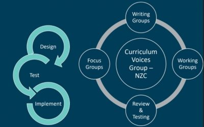 HOD day – the curriculum refresh